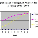 Migration Watch claims migrants are driving social housing demand