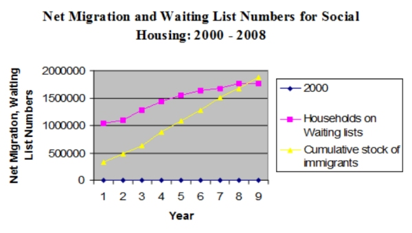 Migration and waiting list numbers for social housing, 2000-2008